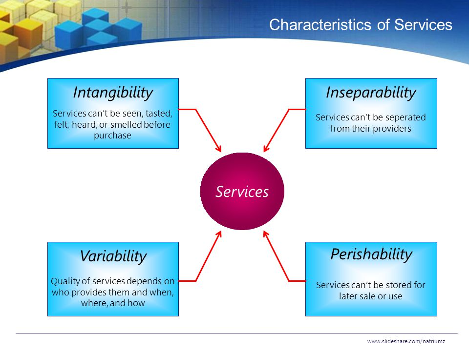Characteristics of Services www.slideshare.com/natriumz Services Intangibility Services can't be seen, tasted, felt, heard, or smelled before purchase