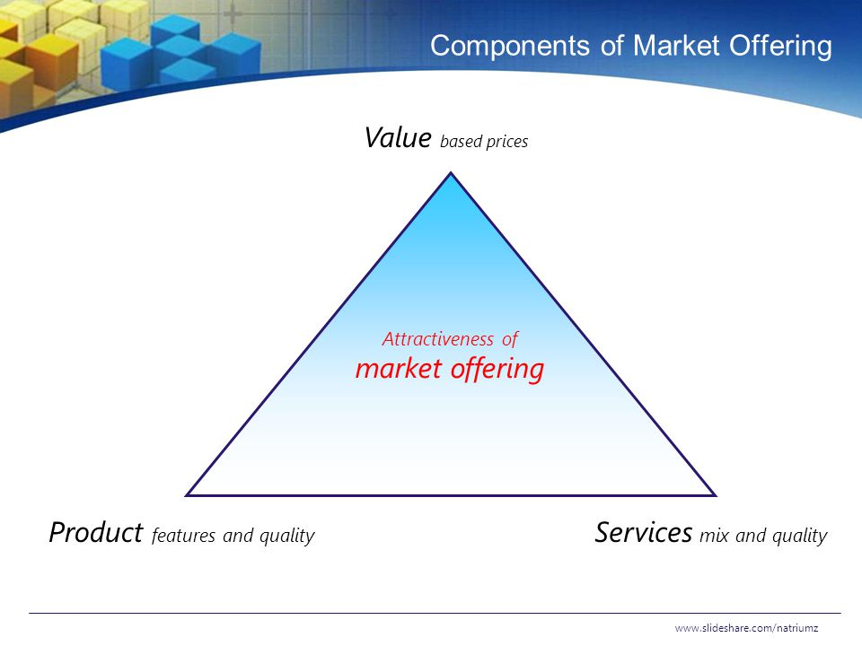 Components of Market Offering www.slideshare.com/natriumz Value based prices Attractiveness of market offering Product features and quality Services m