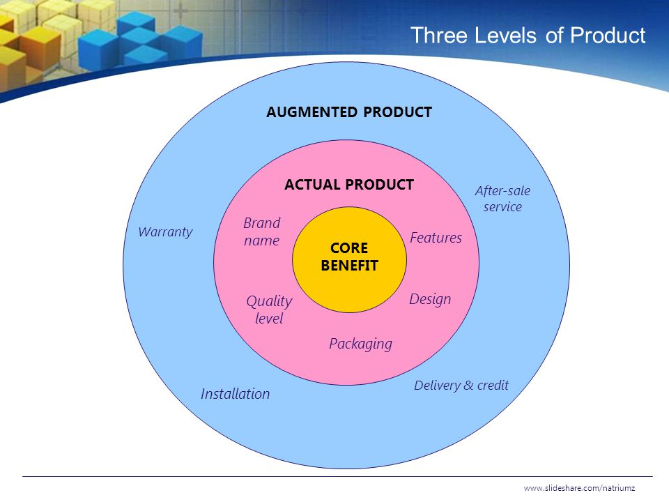 Three Levels of Product www.slideshare.com/natriumz ACTUAL PRODUCT AUGMENTED PRODUCT CORE BENEFIT Features Design Packaging Quality level Brand name W