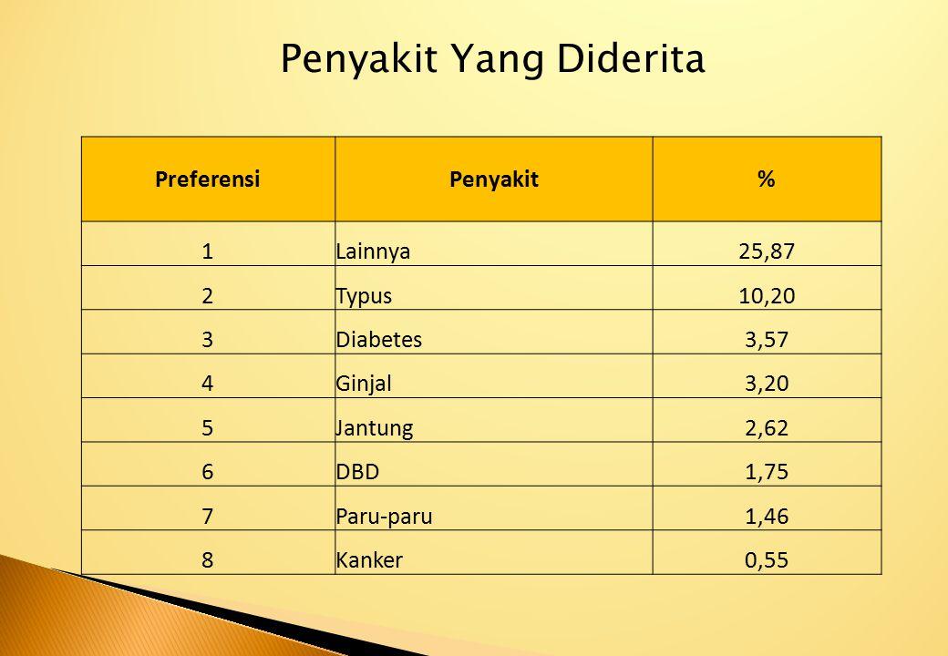 PreferensiPenyakit% 1Lainnya25,87 2Typus10,20 3Diabetes3,57 4Ginjal3,20 5Jantung2,62 6DBD1,75 7Paru-paru1,46 8Kanker0,55 Penyakit Yang Diderita
