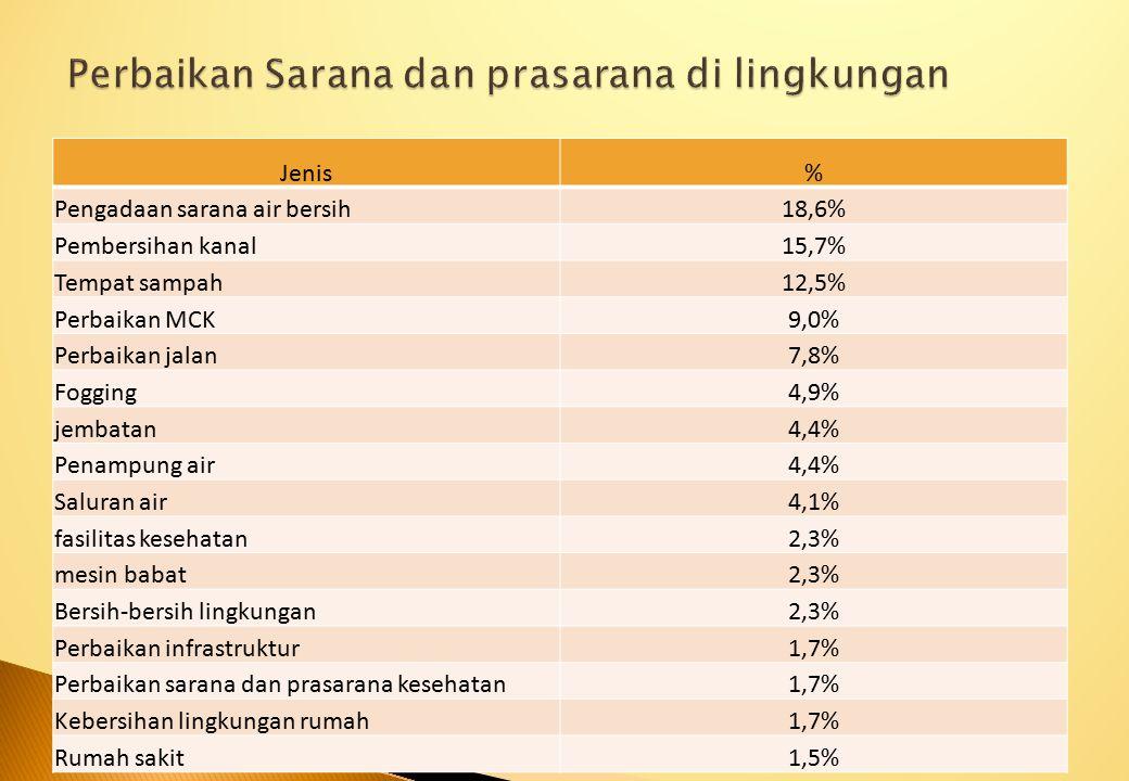Jenis% Pengadaan sarana air bersih18,6% Pembersihan kanal15,7% Tempat sampah12,5% Perbaikan MCK9,0% Perbaikan jalan7,8% Fogging4,9% jembatan4,4% Penam