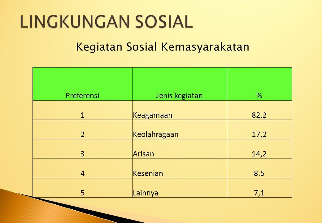 Kegiatan Sosial Kemasyarakatan PreferensiJenis kegiatan% 1Keagamaan82,2 2Keolahragaan17,2 3Arisan14,2 4Kesenian8,5 5Lainnya7,1