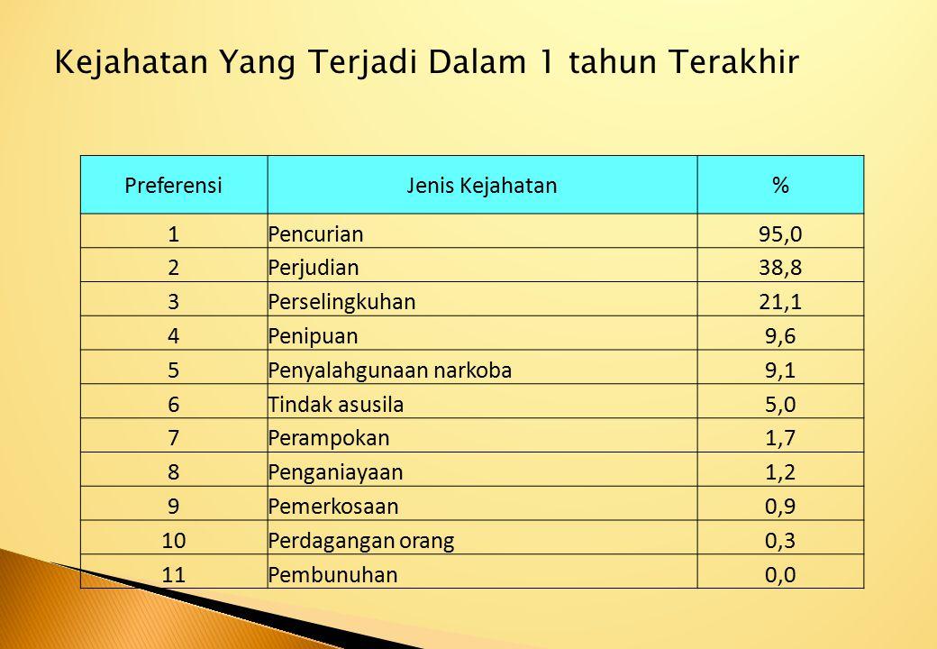 Kejahatan Yang Terjadi Dalam 1 tahun Terakhir PreferensiJenis Kejahatan% 1Pencurian95,0 2Perjudian38,8 3Perselingkuhan21,1 4Penipuan9,6 5Penyalahgunaa