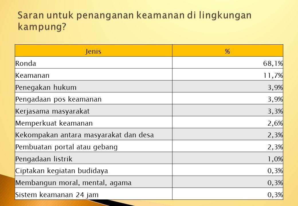 Jenis% Ronda68,1% Keamanan11,7% Penegakan hukum3,9% Pengadaan pos keamanan3,9% Kerjasama masyarakat3,3% Memperkuat keamanan2,6% Kekompakan antara masy