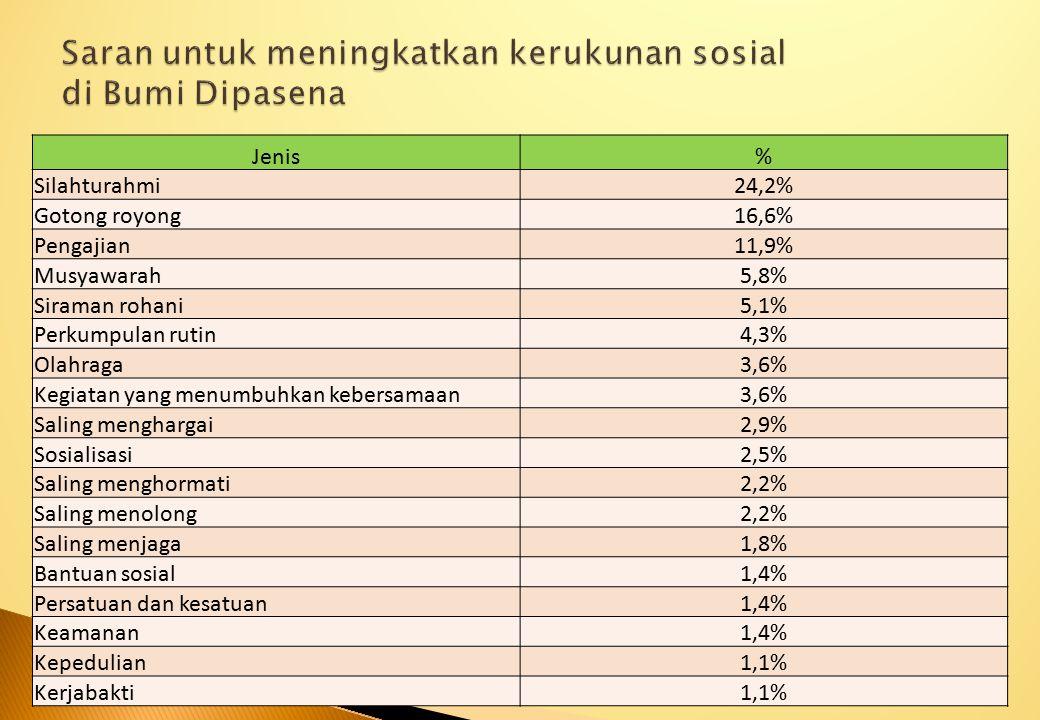 Jenis% Silahturahmi24,2% Gotong royong16,6% Pengajian11,9% Musyawarah5,8% Siraman rohani5,1% Perkumpulan rutin4,3% Olahraga3,6% Kegiatan yang menumbuh
