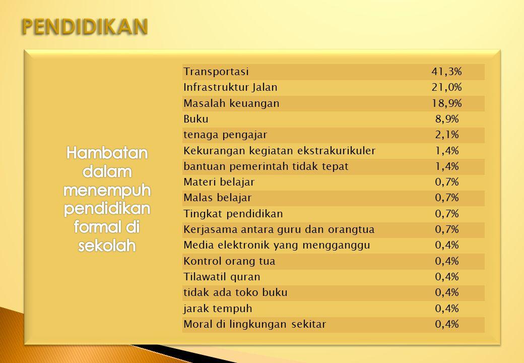 Transportasi41,3% Infrastruktur Jalan21,0% Masalah keuangan18,9% Buku8,9% tenaga pengajar2,1% Kekurangan kegiatan ekstrakurikuler1,4% bantuan pemerint