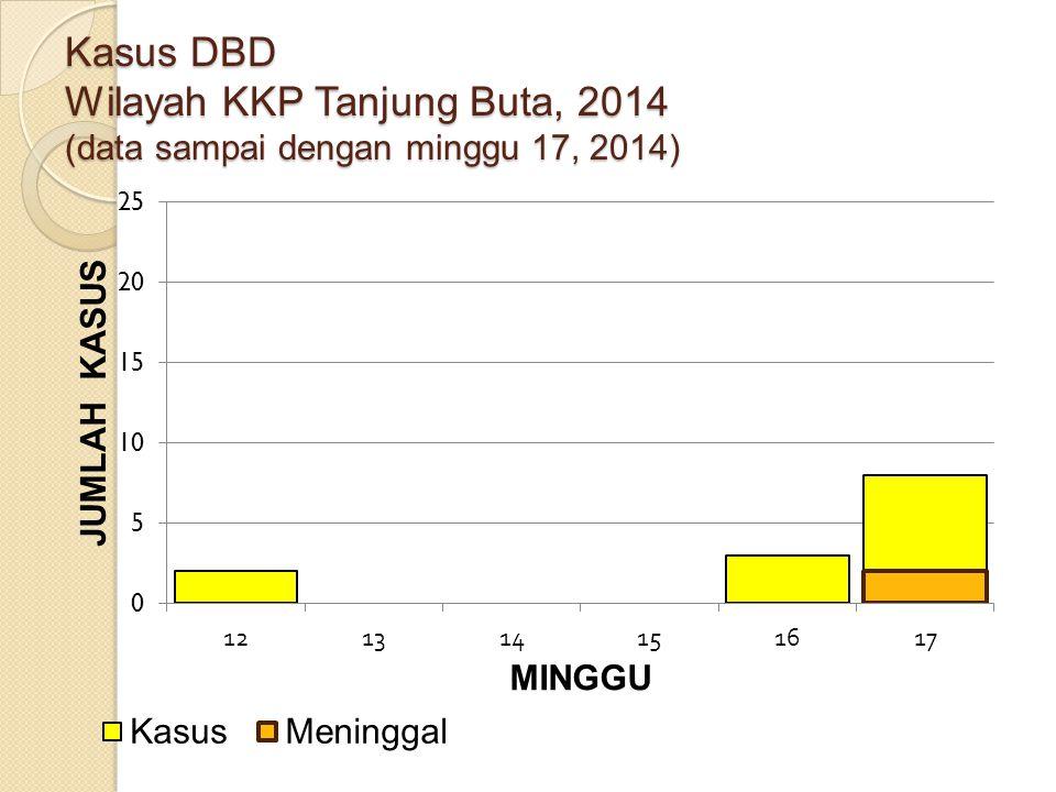 Kasus DBD Wilayah KKP Tanjung Buta, 2014 (data sampai dengan minggu 17, 2014)