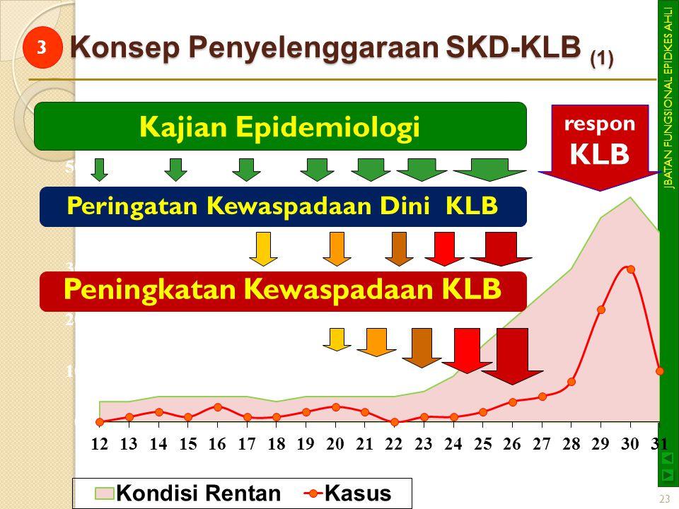 JBATAN FUNGSIONAL EPIDKES AHLI Konsep Penyelenggaraan SKD-KLB (1) 23 Kajian Epidemiologi Peringatan Kewaspadaan Dini KLB Peningkatan Kewaspadaan KLB r
