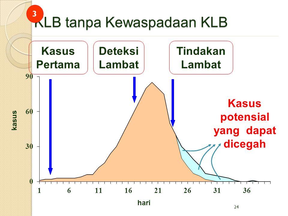 24 KLB tanpa Kewaspadaan KLB Tindakan Lambat hari kasus Kasus potensial yang dapat dicegah Deteksi Lambat Kasus Pertama 3