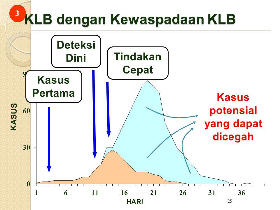 25 KLB dengan Kewaspadaan KLB HARI KASUS Kasus potensial yang dapat dicegah Tindakan Cepat Deteksi Dini Kasus Pertama 3