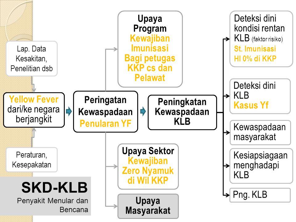 Yellow Fever dari/ke negara berjangkit Peringatan Kewaspadaan Penularan YF Peningkatan Kewaspadaan KLB Deteksi dini kondisi rentan KLB (faktor risiko)