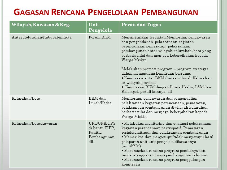 G AGASAN R ENCANA P ENGELOLAAN P EMBANGUNAN Wilayah, Kawasan & Keg.Unit Pengelola Peran dan Tugas Antar Kelurahan/Kabupaten/KotaForum BKMMensinergikan
