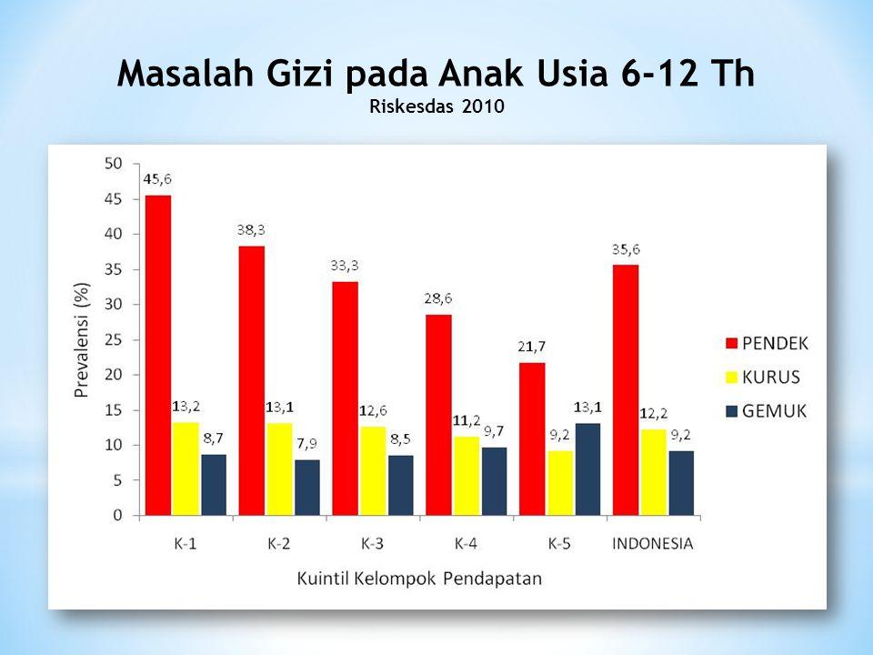 Masalah Gizi pada Anak Usia 6-12 Th Riskesdas 2010