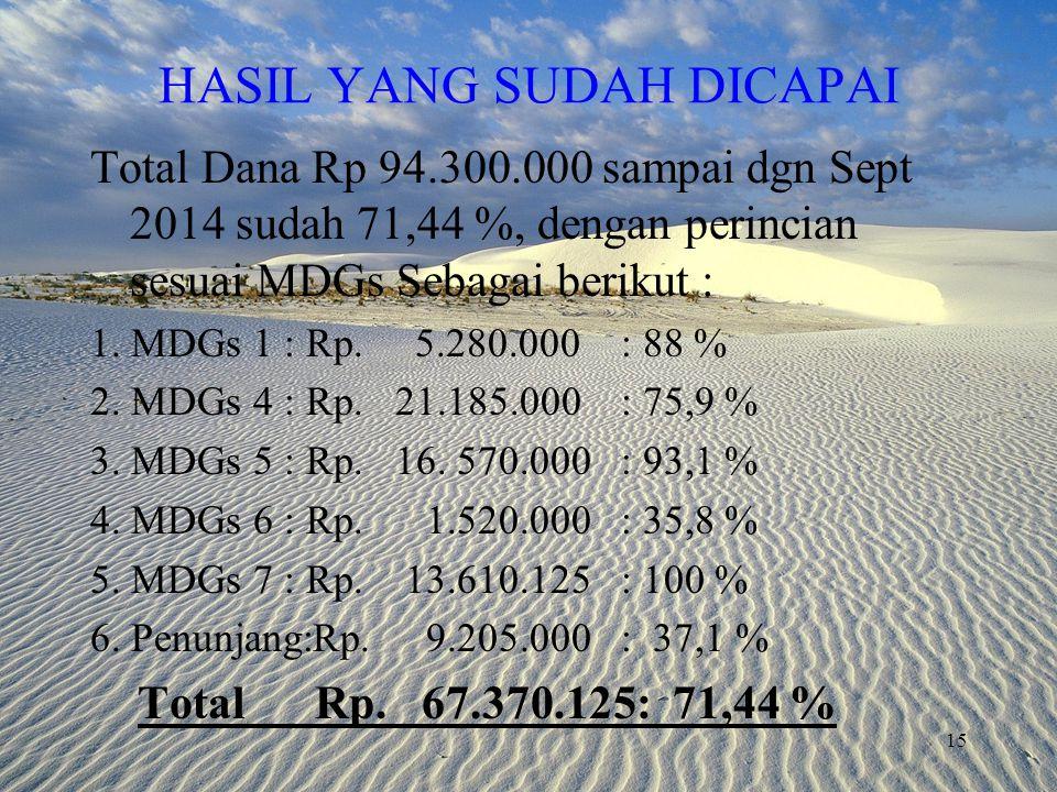 HASIL YANG SUDAH DICAPAI Total Dana Rp 94.300.000 sampai dgn Sept 2014 sudah 71,44 %, dengan perincian sesuai MDGs Sebagai berikut : 1.