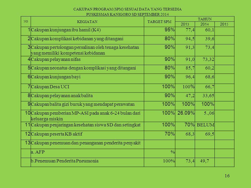 16 CAKUPAN PROGRAM (SPM) SESUAI DATA YANG TERSEDIA PUSKESMAS KANIGORO SD SEPTEMBER 2014 NO KEGIATANTARGET SPM TAHUN 201320142015 1Cakupan kunjungan ibu hamil (K4)95%77,460,1 2Cakupan komplikasi kebidanan yang ditangani80%94,539,6 3Cakupan pertolongan persalinan oleh tenaga kesehatan yang memiliki kompetensi kebidanan 90%91,373,4 4Cakupan pelayanan nifas90%91,073,32 5Cakupan neonatus dengan komplikasi yang ditangani80%85,760,2 6Cakupan kunjungan bayi90%96,468,6 7Cakupan Desa UCI100% 66,7 8Cakupan pelayanan anak balita90%47,233,65 9Cakupan balita gizi buruk yang mendapat perawatan100% 10Cakupan pemberian MP-ASI pada anak 6-24 bulan dari keluarga miskin 100%26.09%5.,06 11Cakupan penjaringan kesehatan siswa SD dan setingkat100%70%BELUM 12Cakupan peserta KB aktif70%68,369,5 13Cakupan penemuan dan penanganan penderita penyakit a.