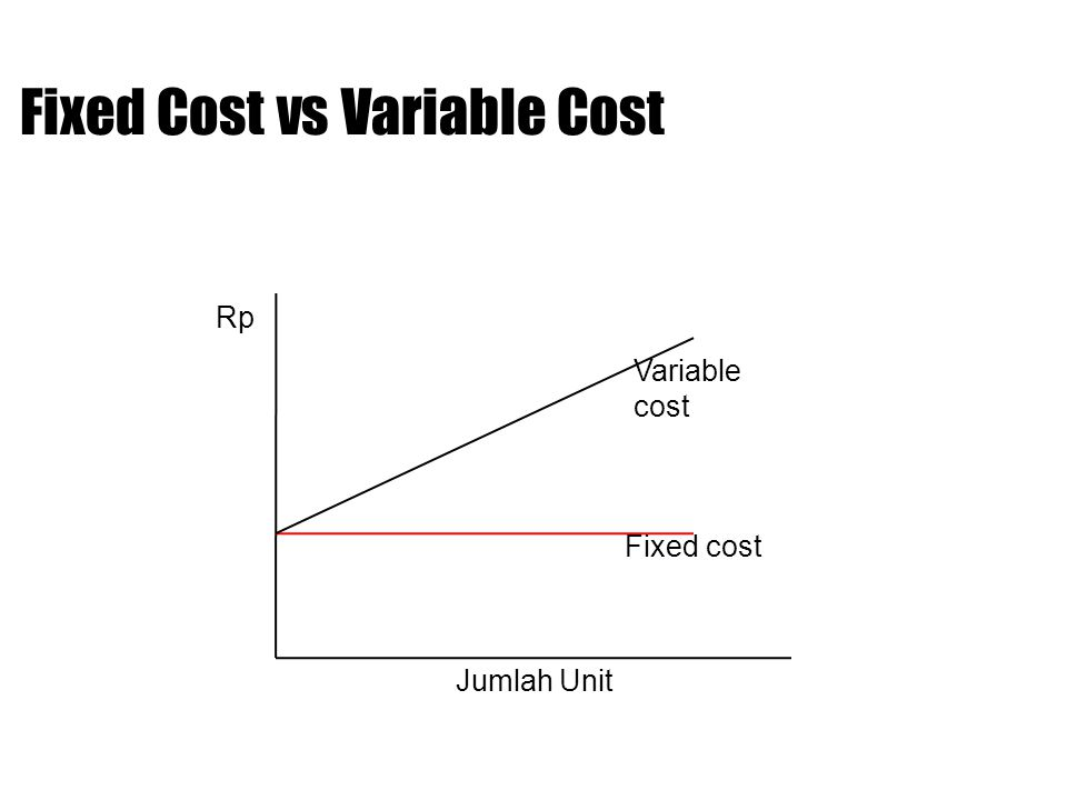 Break Even Point Rp Jumlah Unit Total cost Sales Profit BEP Loss