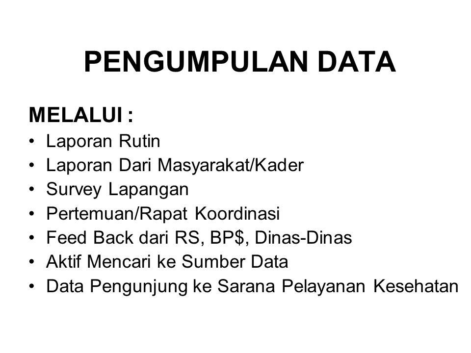 MANAJEMEN DATA KESEHATAN DI PUSKESMAS CARA KOMPILASI & ANALISIS DATA PENYAJIAN DATA PEMANFAATAN DATA 1.