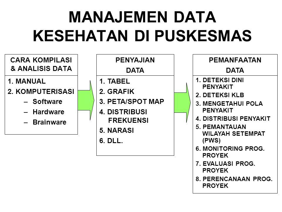 CARA KOMPILASI & ANALISIS DATA 1. MANUAL 2. KOMPUTERISASI –Software –Hardware –Brainware