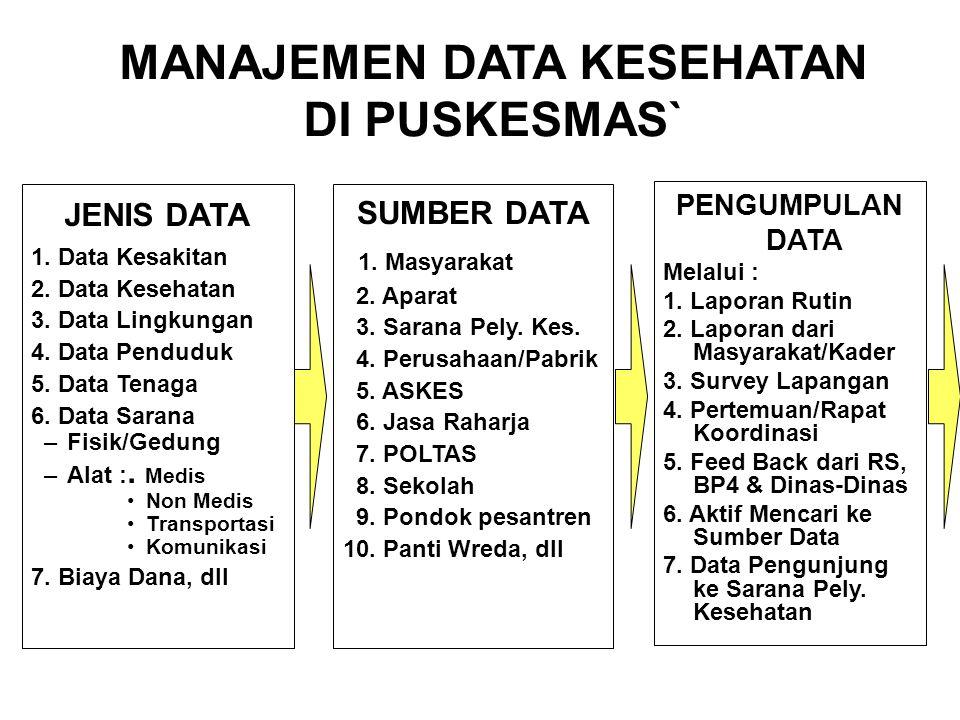 JENIS DATA 1.Data Kesakitan 2. Data Kesehatan 3. Data Lingkungan 4.