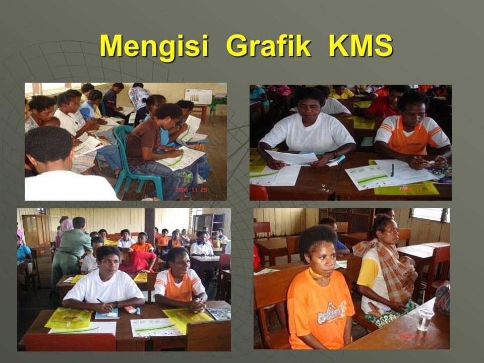 Mengisi Grafik KMS Mengisi Grafik KMS