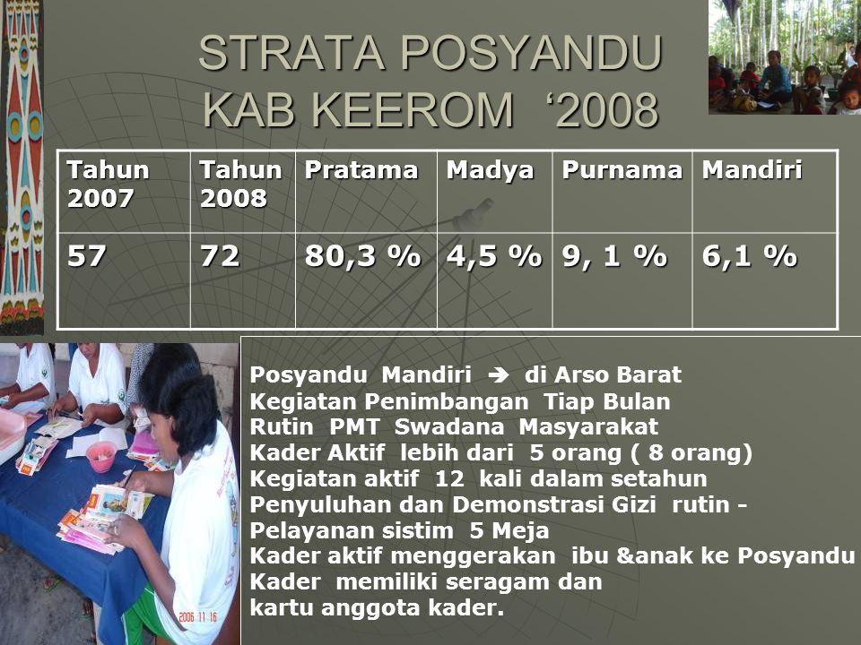 STRATA POSYANDU KAB KEEROM '2008 Tahun 2007 Tahun 2008 PratamaMadyaPurnamaMandiri 5772 80,3 % 4,5 % 9, 1 % 6,1 % Posyandu Mandiri  di Arso Barat Kegiatan Penimbangan Tiap Bulan Rutin PMT Swadana Masyarakat Kader Aktif lebih dari 5 orang ( 8 orang) Kegiatan aktif 12 kali dalam setahun Penyuluhan dan Demonstrasi Gizi rutin - Pelayanan sistim 5 Meja Kader aktif menggerakan ibu &anak ke Posyandu Kader memiliki seragam dan kartu anggota kader.