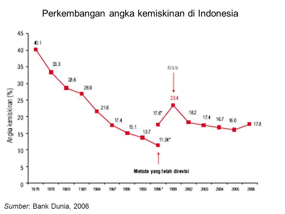 Elda L. Pardede11 Sumber: Bank Dunia, 2006 Perkembangan angka kemiskinan di Indonesia