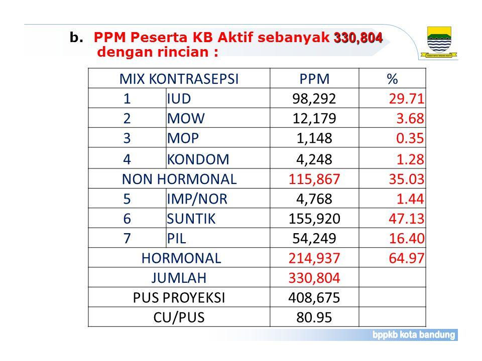 SASARAN 2011 a.PPM Peserta KB Baru sebanyak 55.812 dengan rincian : A.