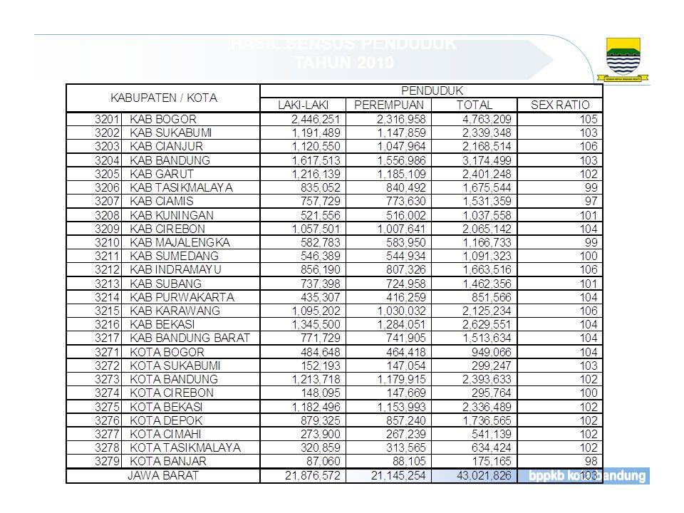 LAJU PERTUMBUHAN PENDUDUK (LPP) JAWA BARAT HASIL SENSUS PENDUDUK TAHUN 2010 Sumber : BPS Jabar