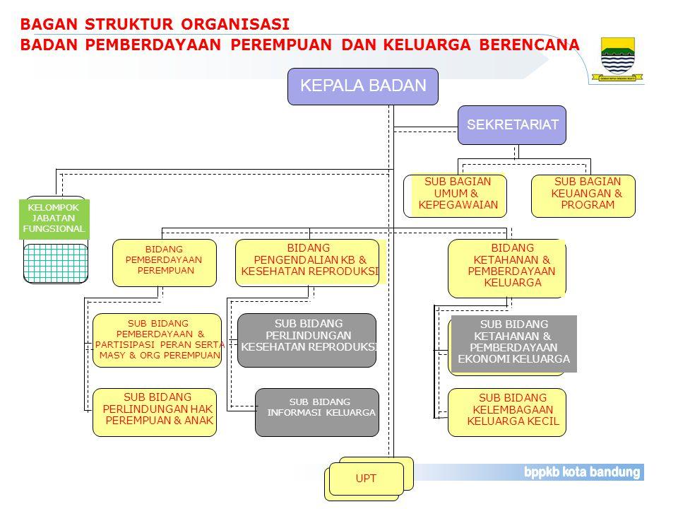 Evaluasi Program Pemberdayaan Perempuan