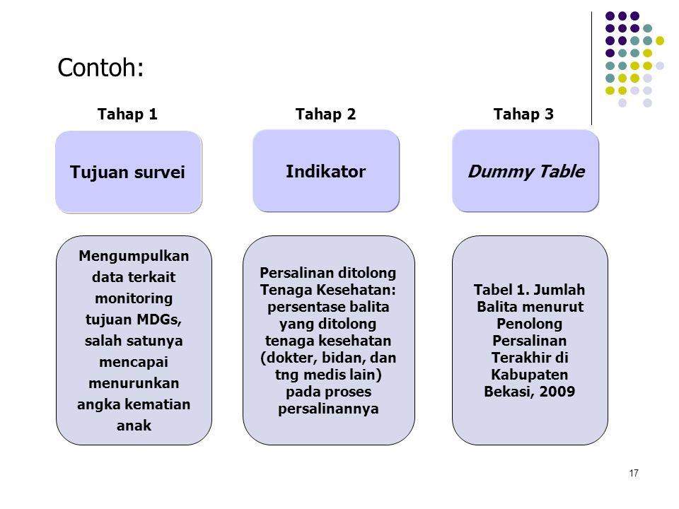 17 Contoh: Mengumpulkan data terkait monitoring tujuan MDGs, salah satunya mencapai menurunkan angka kematian anak Indikator Dummy Table Tujuan survei
