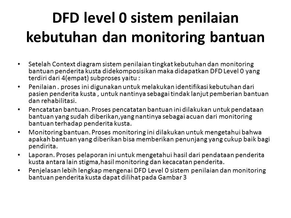 DFD level 0 sistem penilaian kebutuhan dan monitoring bantuan Setelah Context diagram sistem penilaian tingkat kebutuhan dan monitoring bantuan pender