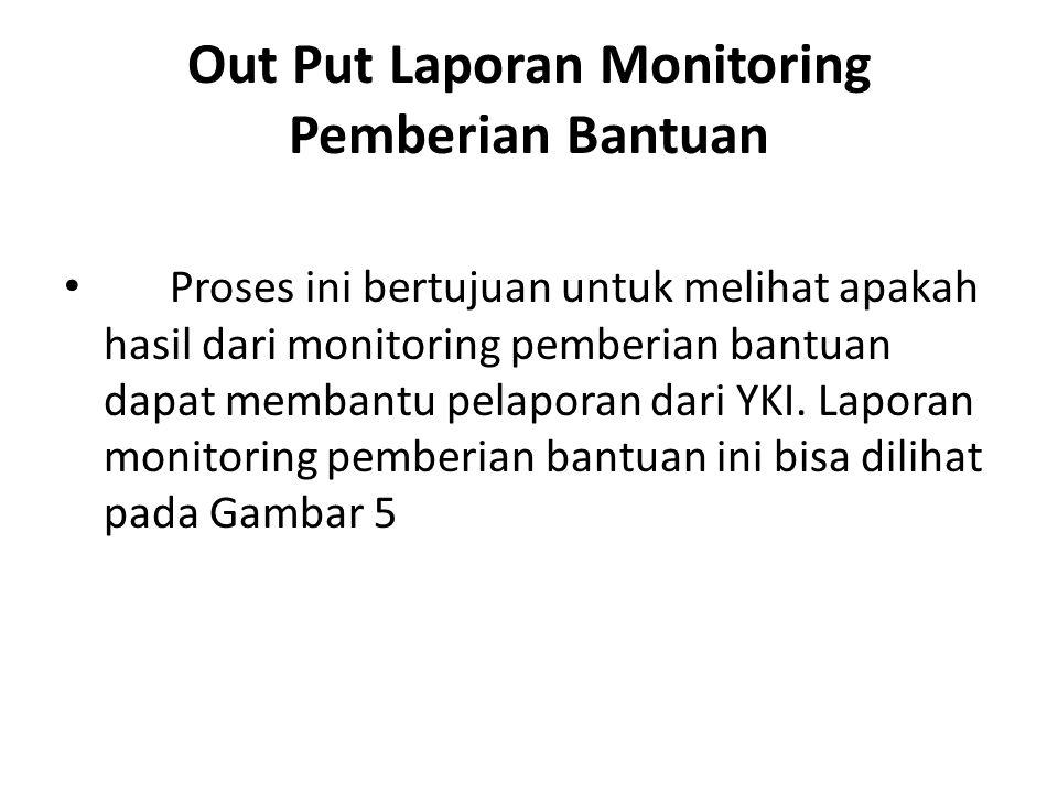 Out Put Laporan Monitoring Pemberian Bantuan Proses ini bertujuan untuk melihat apakah hasil dari monitoring pemberian bantuan dapat membantu pelapora