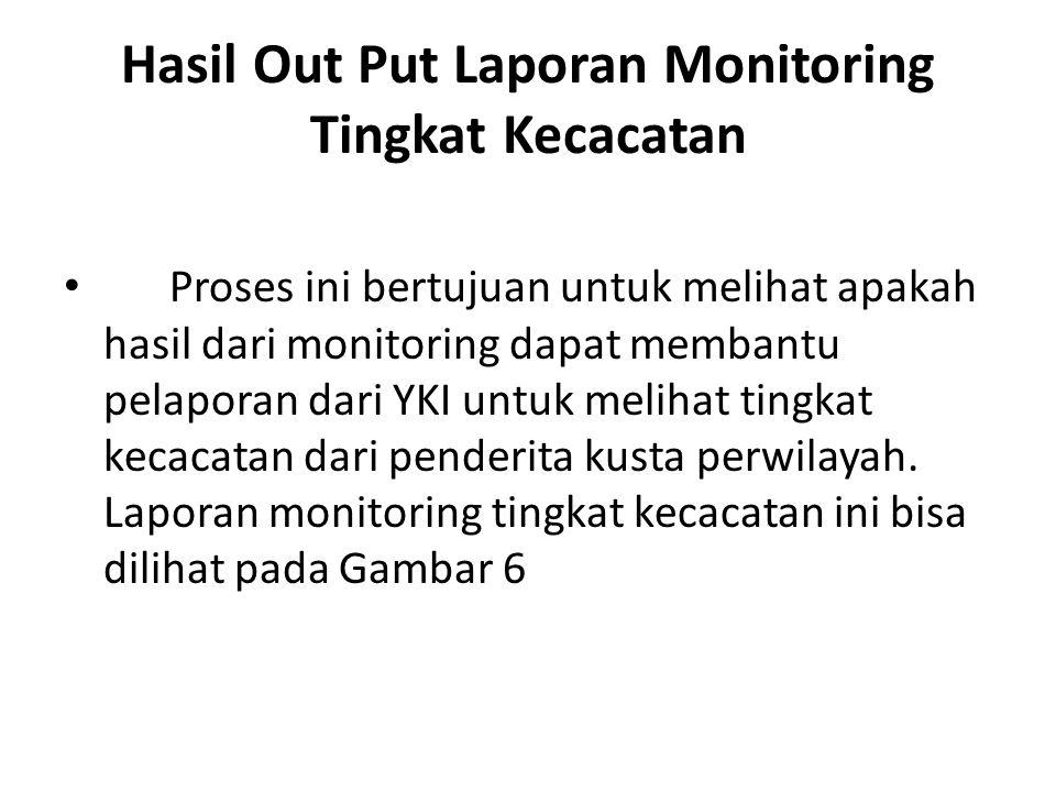 Hasil Out Put Laporan Monitoring Tingkat Kecacatan Proses ini bertujuan untuk melihat apakah hasil dari monitoring dapat membantu pelaporan dari YKI u