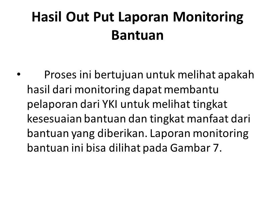 Hasil Out Put Laporan Monitoring Bantuan Proses ini bertujuan untuk melihat apakah hasil dari monitoring dapat membantu pelaporan dari YKI untuk melih
