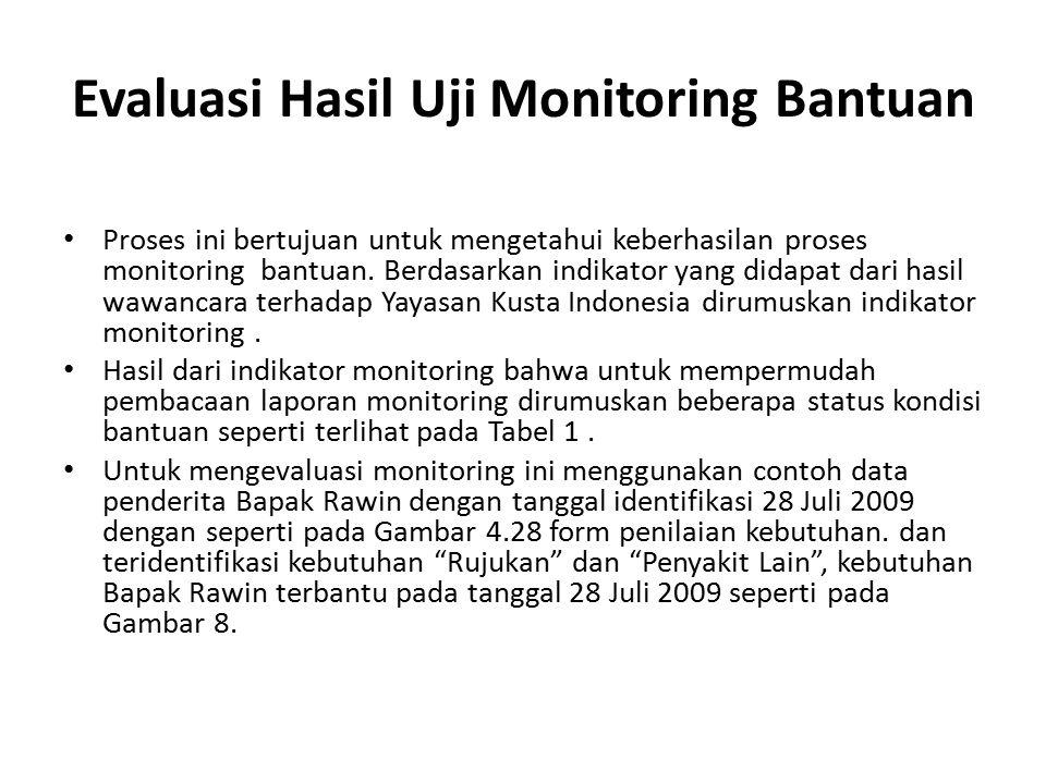Evaluasi Hasil Uji Monitoring Bantuan Proses ini bertujuan untuk mengetahui keberhasilan proses monitoring bantuan. Berdasarkan indikator yang didapat