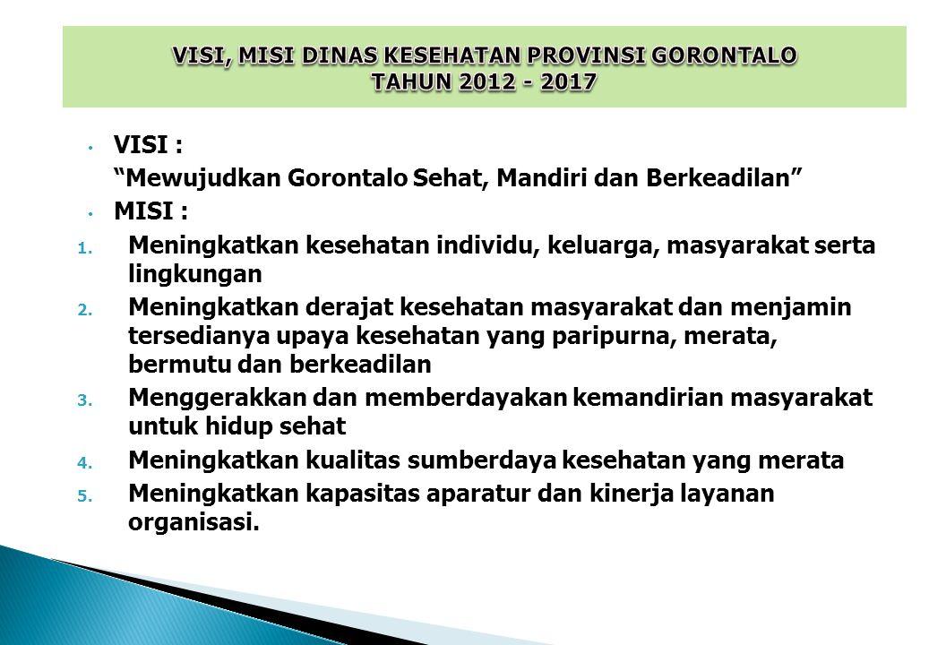 """VISI : """"Mewujudkan Gorontalo Sehat, Mandiri dan Berkeadilan"""" MISI : 1. Meningkatkan kesehatan individu, keluarga, masyarakat serta lingkungan 2. Menin"""