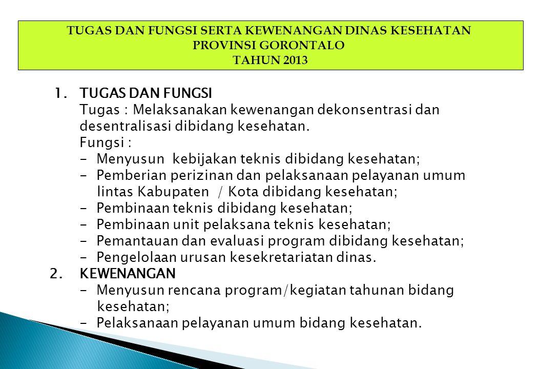 TUGAS DAN FUNGSI SERTA KEWENANGAN DINAS KESEHATAN PROVINSI GORONTALO TAHUN 2013 1.TUGAS DAN FUNGSI Tugas : Melaksanakan kewenangan dekonsentrasi dan d
