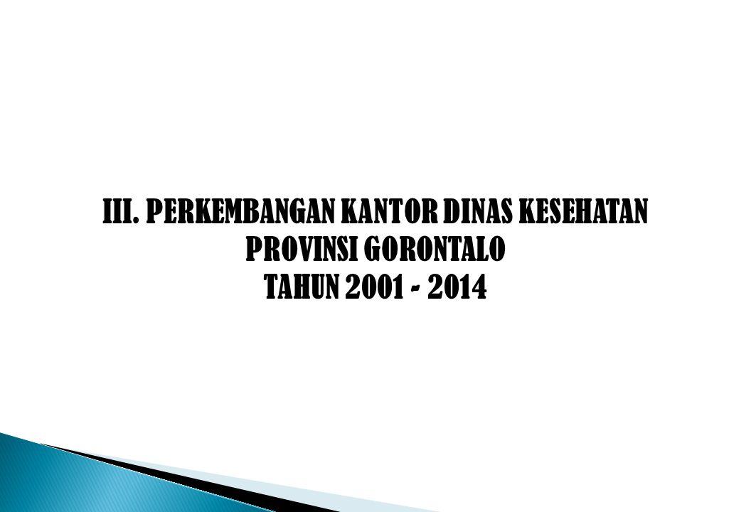 III. PERKEMBANGAN KANTOR DINAS KESEHATAN PROVINSI GORONTALO TAHUN 2001 - 2014