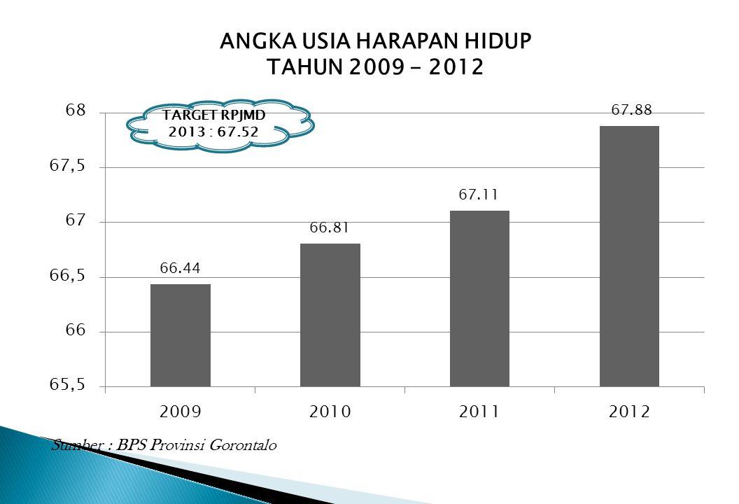 ANGKA USIA HARAPAN HIDUP TAHUN 2009 - 2012 TARGET RPJMD 2013 : 67.52 Sumber : BPS Provinsi Gorontalo