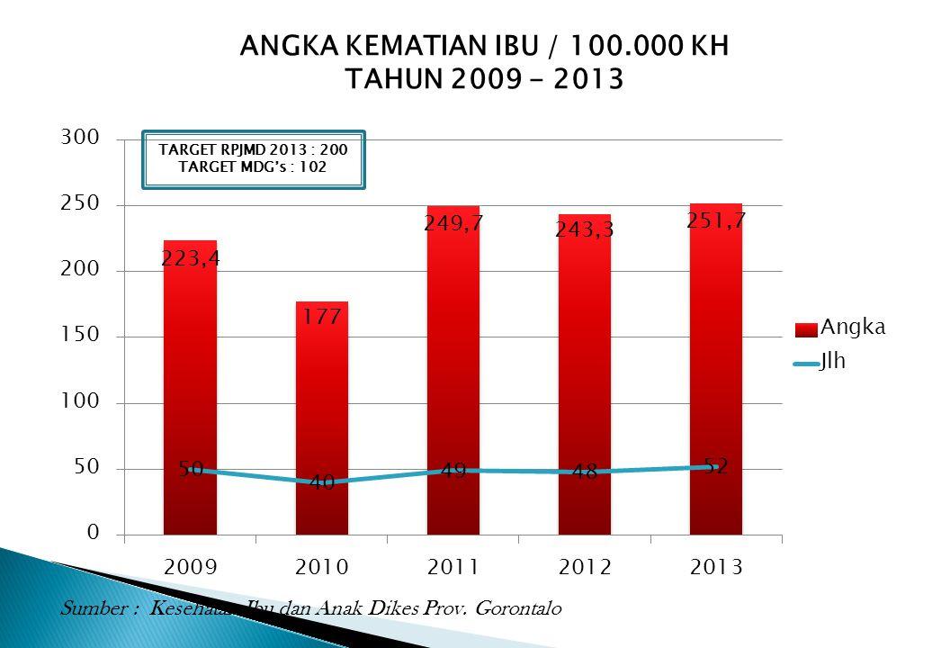 ANGKA KEMATIAN IBU / 100.000 KH TAHUN 2009 - 2013 Sumber : Kesehatan Ibu dan Anak Dikes Prov. Gorontalo TARGET RPJMD 2013 : 200 TARGET MDG's : 102