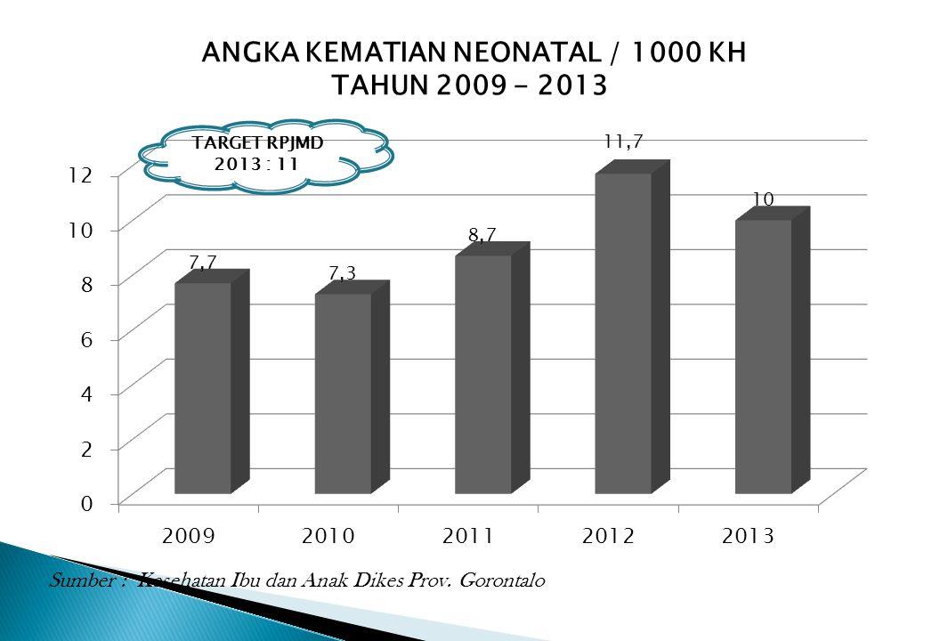 ANGKA KEMATIAN NEONATAL / 1000 KH TAHUN 2009 - 2013 Sumber : Kesehatan Ibu dan Anak Dikes Prov. Gorontalo TARGET RPJMD 2013 : 11
