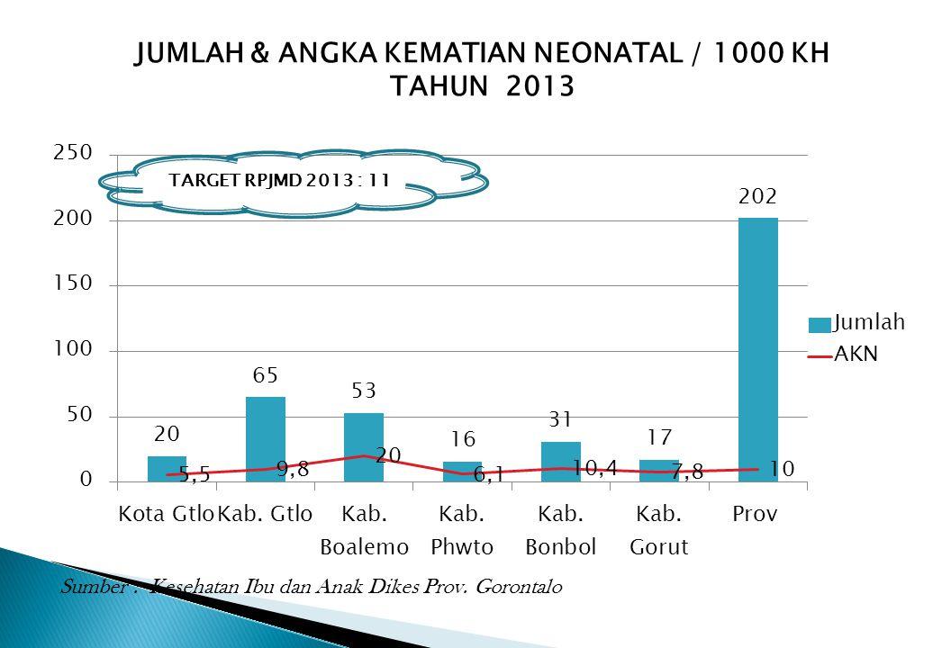 JUMLAH & ANGKA KEMATIAN NEONATAL / 1000 KH TAHUN 2013 Sumber : Kesehatan Ibu dan Anak Dikes Prov. Gorontalo