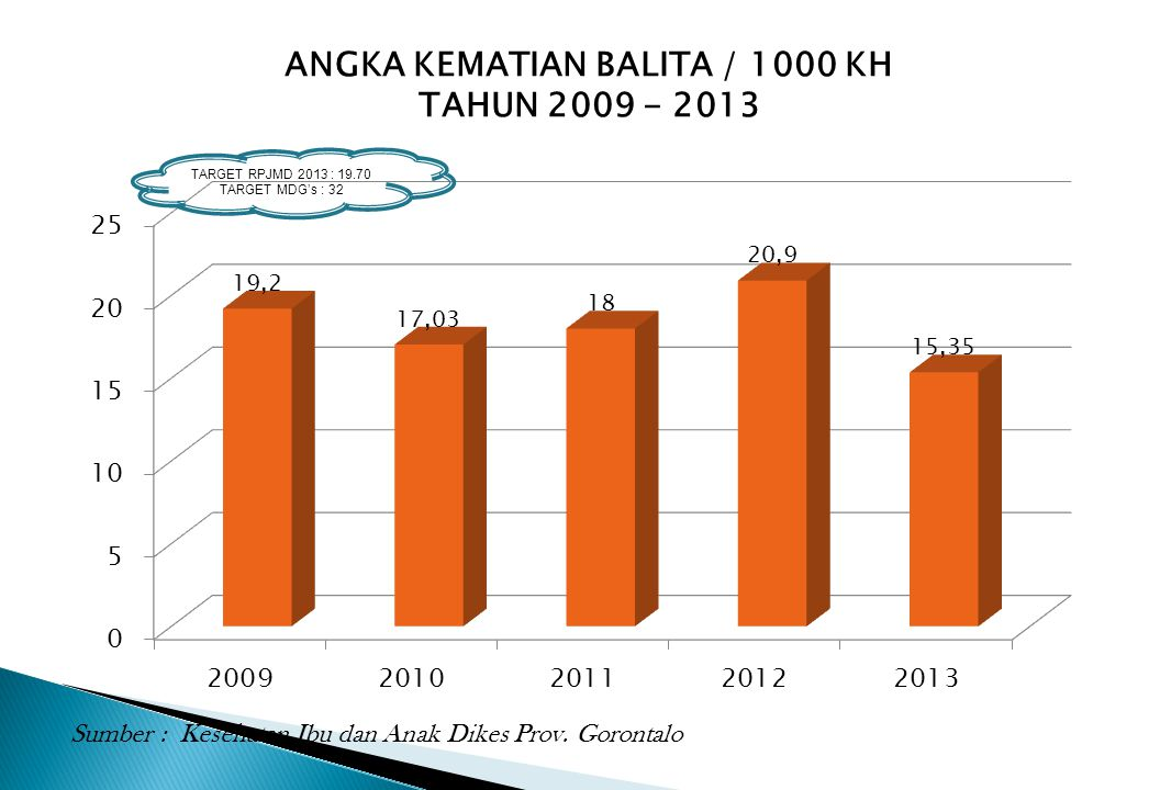 ANGKA KEMATIAN BALITA / 1000 KH TAHUN 2009 - 2013 TARGET RPJMD 2013 : 19.70 TARGET MDG's : 32 Sumber : Kesehatan Ibu dan Anak Dikes Prov. Gorontalo