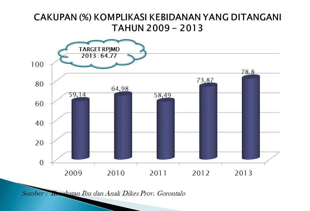 CAKUPAN (%) KOMPLIKASI KEBIDANAN YANG DITANGANI TAHUN 2009 - 2013 TARGET RPJMD 2013 : 64.77 Sumber : Kesehatan Ibu dan Anak Dikes Prov. Gorontalo