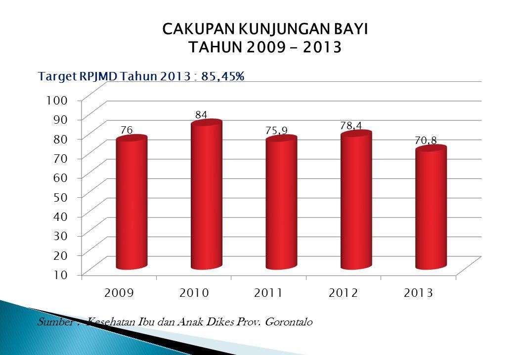 CAKUPAN KUNJUNGAN BAYI TAHUN 2009 - 2013 Target RPJMD Tahun 2013 : 85,45% Sumber : Kesehatan Ibu dan Anak Dikes Prov. Gorontalo
