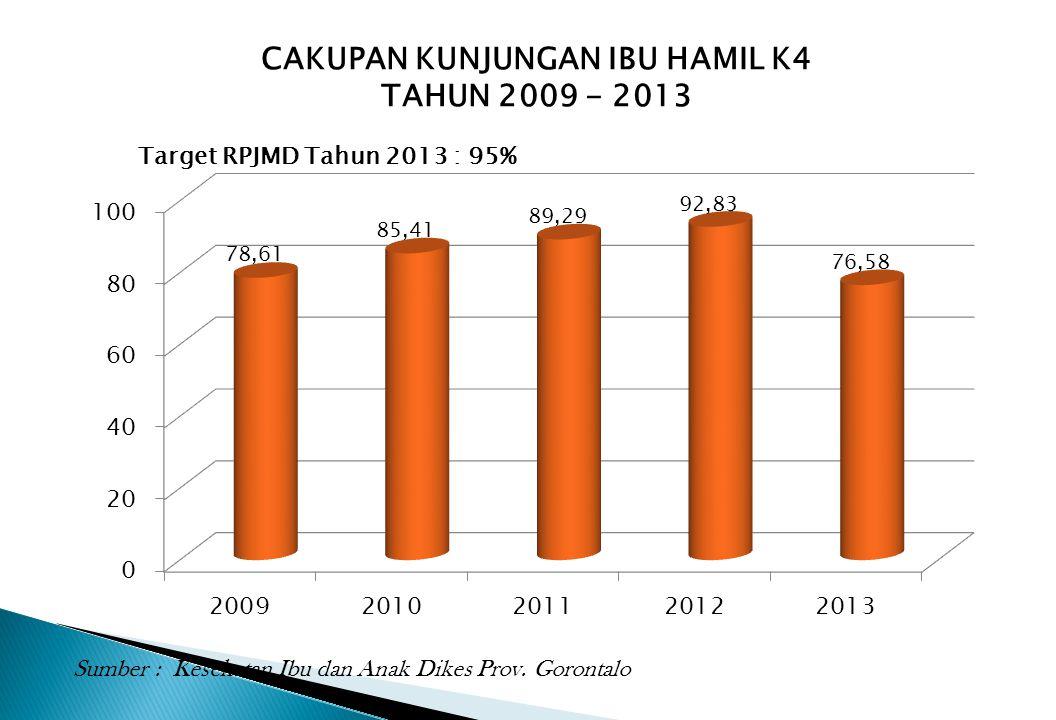 CAKUPAN KUNJUNGAN IBU HAMIL K4 TAHUN 2009 - 2013 Target RPJMD Tahun 2013 : 95% Sumber : Kesehatan Ibu dan Anak Dikes Prov. Gorontalo