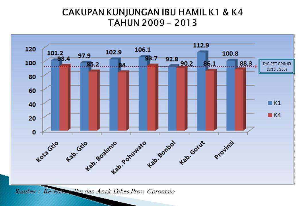 CAKUPAN KUNJUNGAN IBU HAMIL K1 & K4 TAHUN 2009 - 2013 Sumber : Kesehatan Ibu dan Anak Dikes Prov. Gorontalo TARGET RPJMD 2013 : 95%