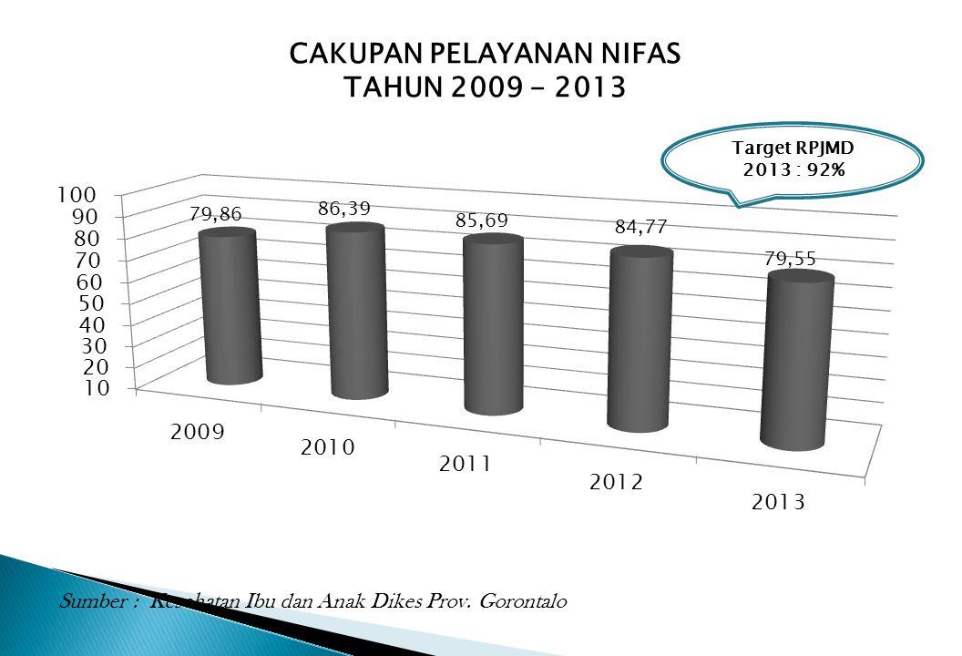 CAKUPAN PELAYANAN NIFAS TAHUN 2009 - 2013 Sumber : Kesehatan Ibu dan Anak Dikes Prov. Gorontalo Target RPJMD 2013 : 92%