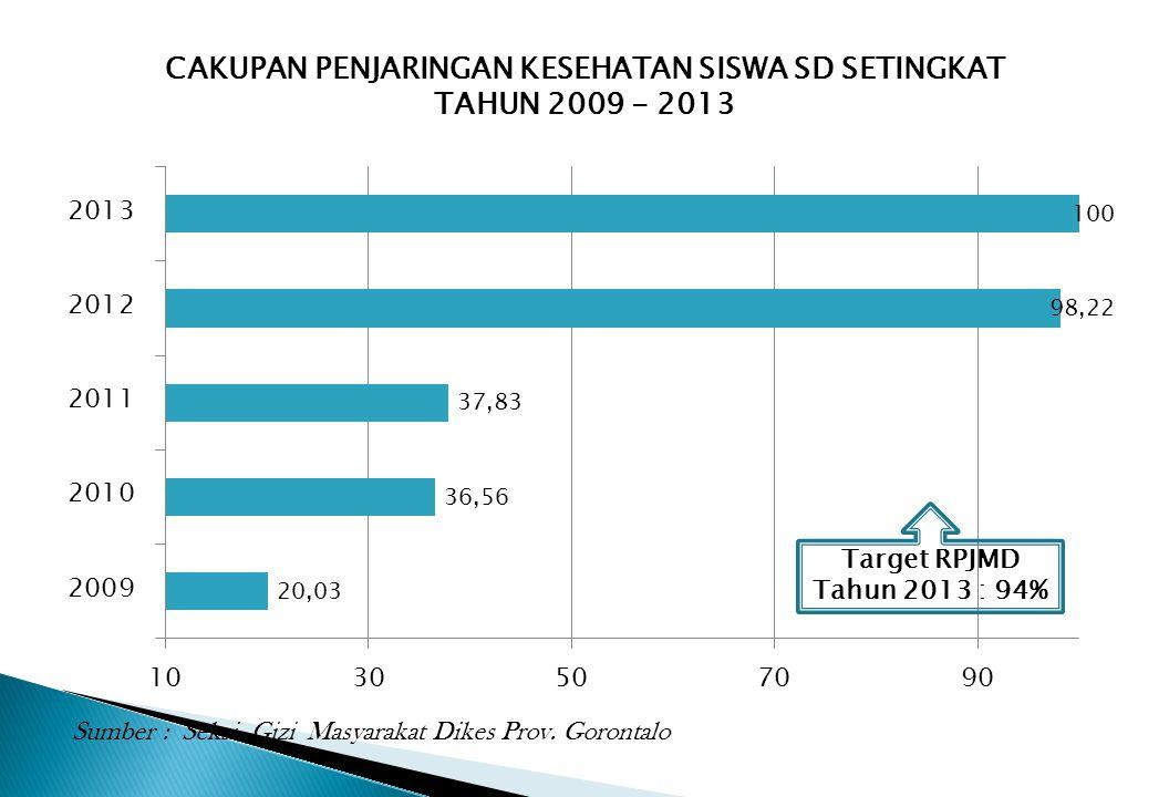 CAKUPAN PENJARINGAN KESEHATAN SISWA SD SETINGKAT TAHUN 2009 - 2013 Target RPJMD Tahun 2013 : 94% Sumber : Seksi Gizi Masyarakat Dikes Prov. Gorontalo