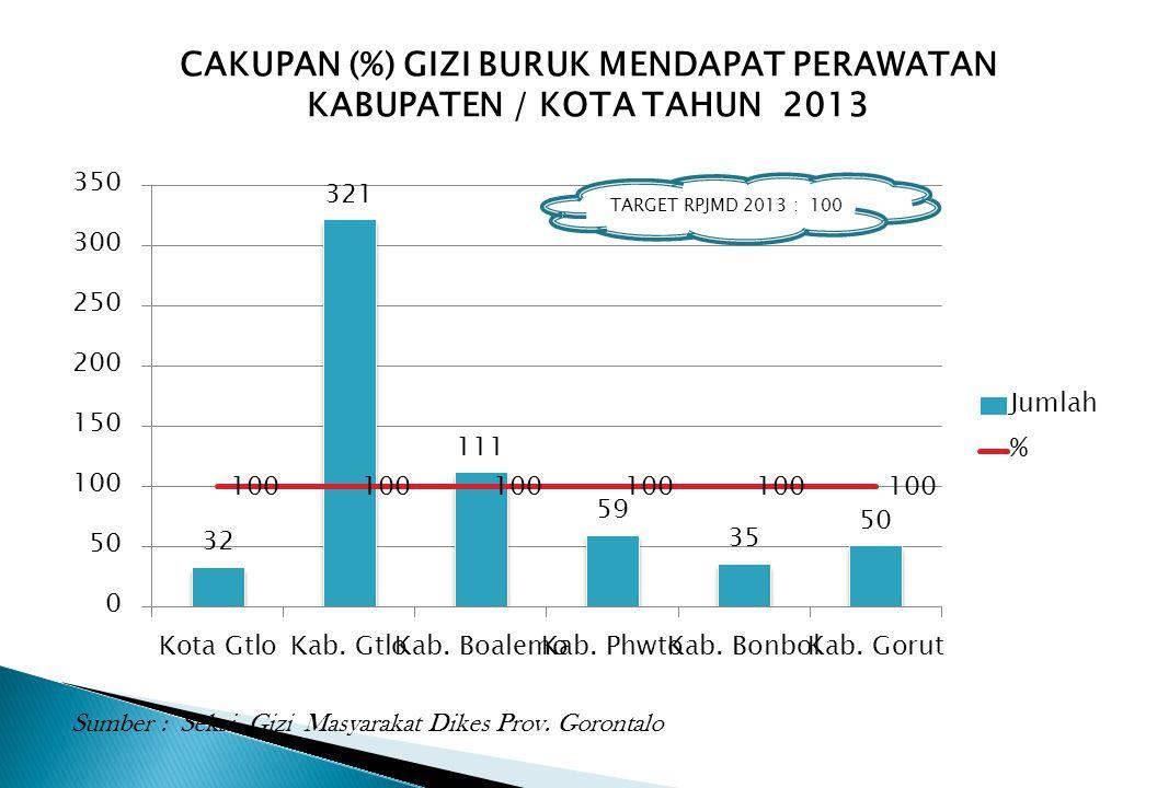 CAKUPAN (%) GIZI BURUK MENDAPAT PERAWATAN KABUPATEN / KOTA TAHUN 2013 Sumber : Seksi Gizi Masyarakat Dikes Prov. Gorontalo TARGET RPJMD 2013 : 100